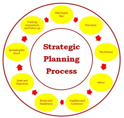 Using a Strategic Road Map to Help Achieve - OPEN Forum