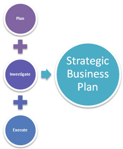 Business plan what is strategic direction